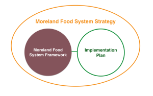 Moreland Food System Strategy