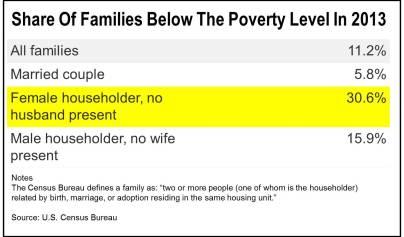 PovertyChartNPR_USCensus2013