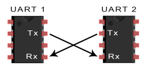 Introduction to UART - Basic Connection Diagram