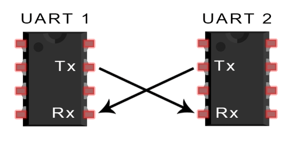 Introduction to UART - Basic Connection Diagram