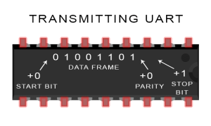 Introduction to UART - Data Transmission Diagram UART Adds Start, Parity, ad Stop Bits