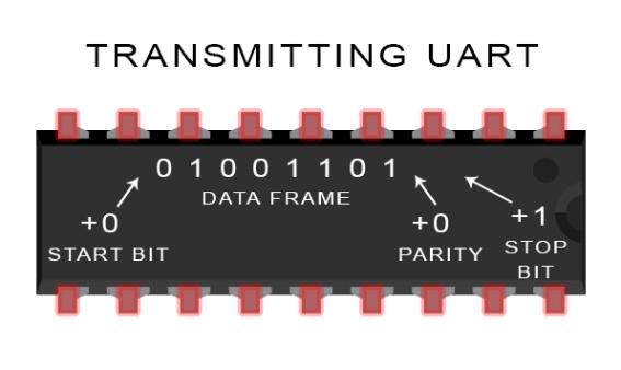 Introduction to UART - Data Transmission Diagram UART Adds Start, Parity, ad Stop Bits