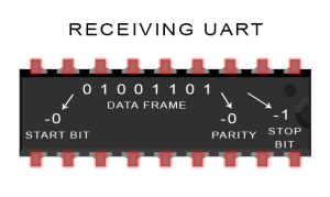 Introduction to UART - Data Transmission Diagram UART Removes Start, Parity, and Stop Bits