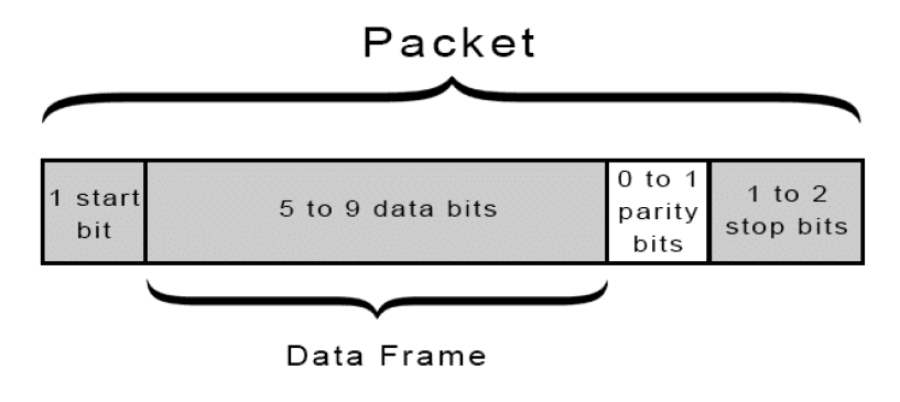 Introduction to UART - Packet, Frame, and Bits