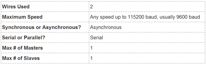 Basics of UART Communication - Specifications Table