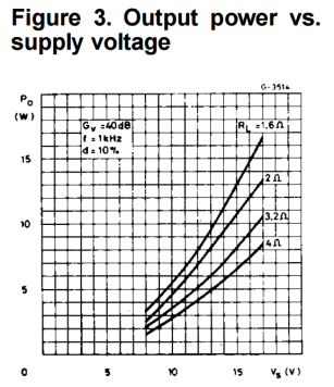 How to Build an Audio Amplifier With the TDA2003 - Output Power vs. Supply Voltage