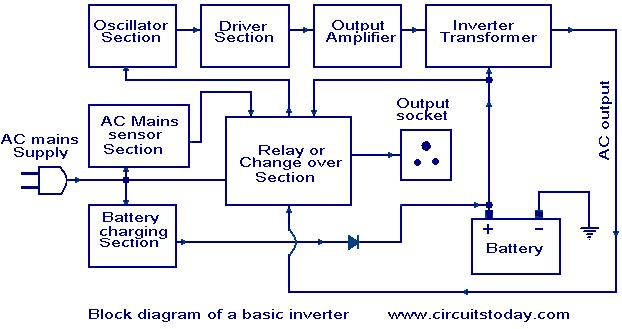 how an inverter works  working of inverter with block