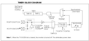 Timer Modules in PIC16F877