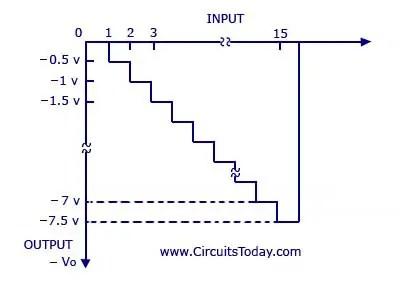 Digital-to-Analog Converter Circuit - Binary-Weighted Resistors Method Graph