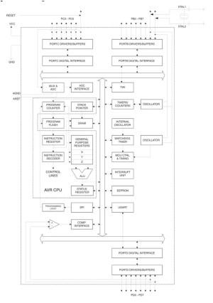 Avr Atmega8 microcontrollerFeatures and Block diagram