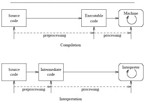 Difference between Compiler and InterpreterA parison