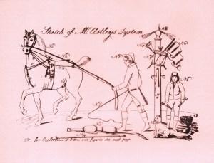 Traité équestre de Philip Astley - Astley
