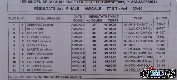 resultat finale