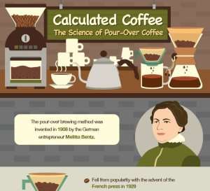 Image showing the science of pour over coffee