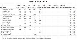 Cirrusup 2012