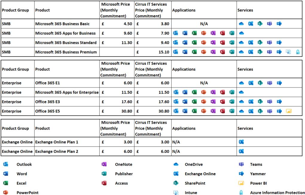 M365 Plans