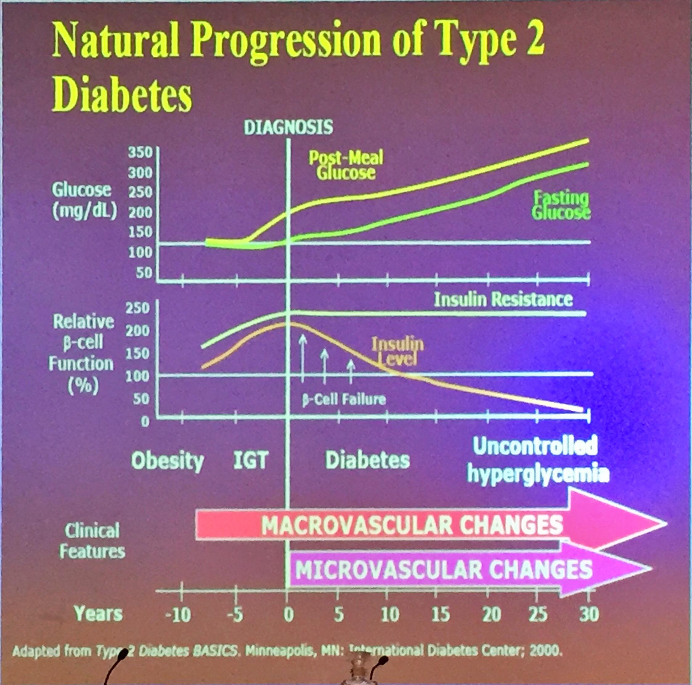 puntaje de riesgo de diabetes pre dx