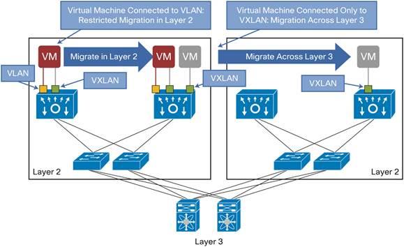 What is VXLAN? (Virtual Extensible LAN) – IT Tips for