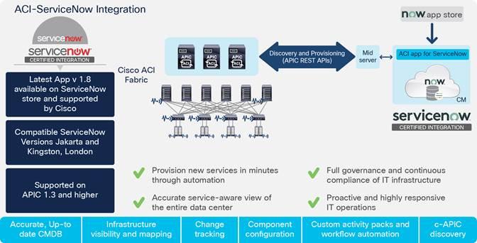 Cisco Application Centric Infrastructure Cisco Aci