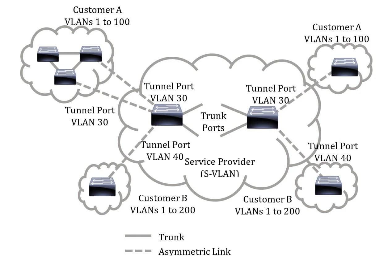 Cisco Diagram