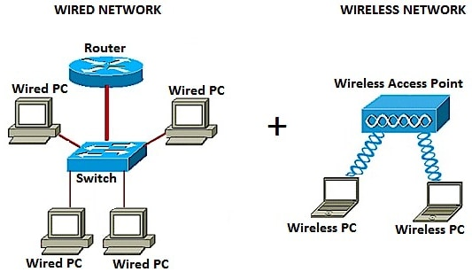 add a wireless network to an existing wired network using a