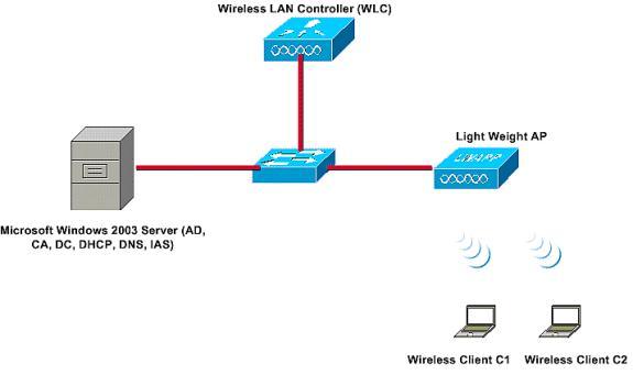 115988-nps-wlc-config-001.jpg