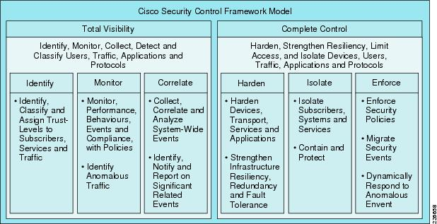 Cisco Quick Solutions Guide Security Reference