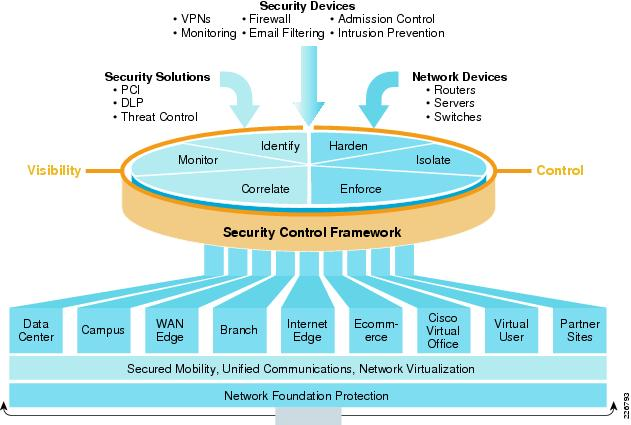 Cisco Security Solutions Quick Reference Guide