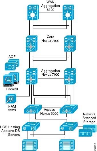 Small Business Network Design Pdf  campus network design