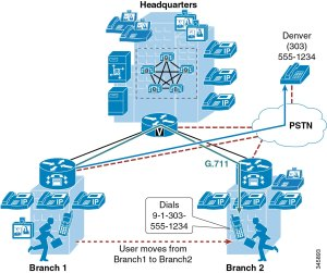 Cisco Collaboration System 9x Solution Reference Network Designs (SRND)  Mobile Collaboration