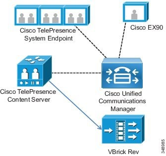 Cisco Collaboration System 11 X Solution Reference Network