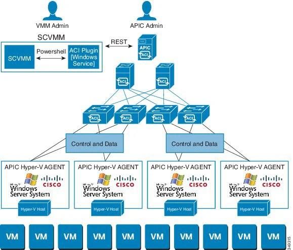 Cisco Aci Virtualization Guide Release 2 1 1 Cisco Aci