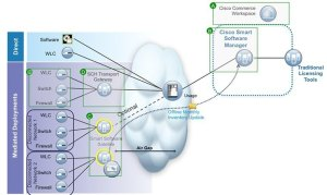 Smart Licensing Deployment Guide  Cisco