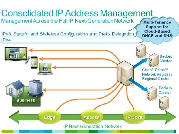 Network+Performance+Management