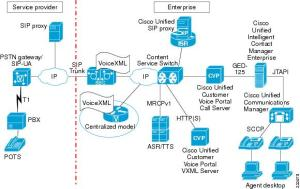 Cisco Unified Border Element for Contact Center Solutions