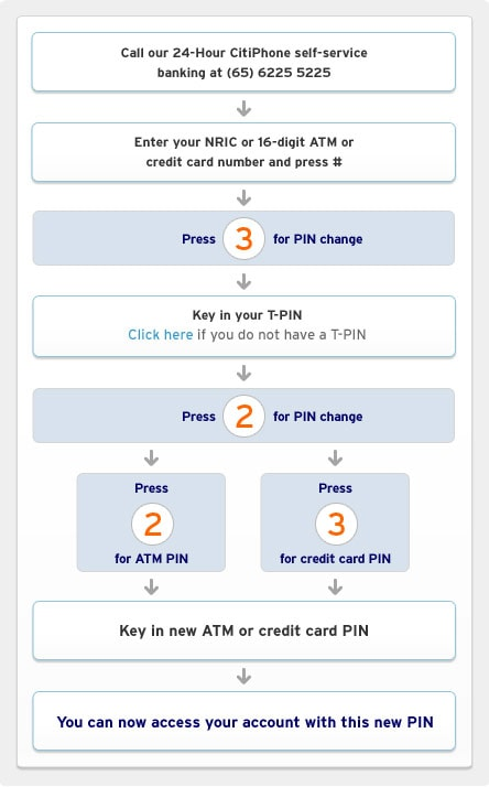 tangerine how to change card pin