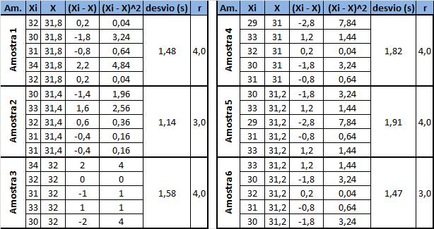 tabela-desvio-padrao-amplitude