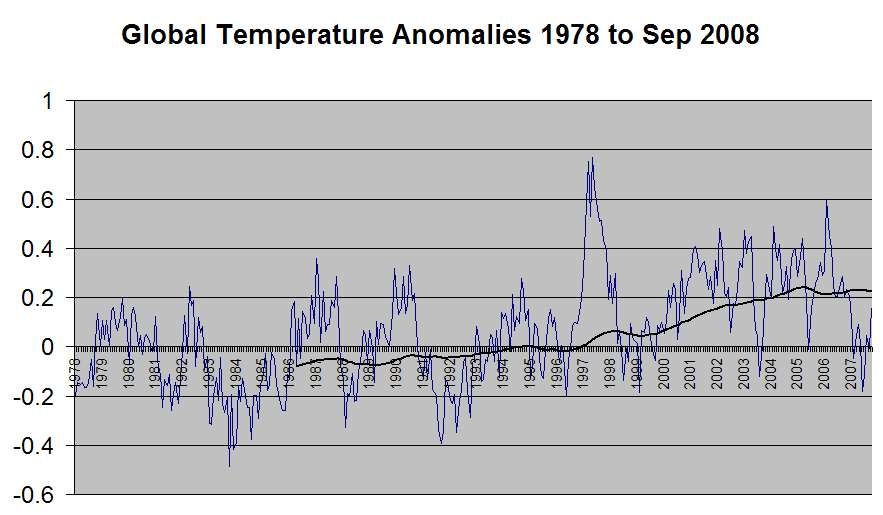 Global Temperature with 100-Month Moving Average