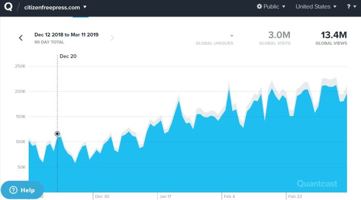 Record Monthly Traffic For CFP – 35M Pageviews
