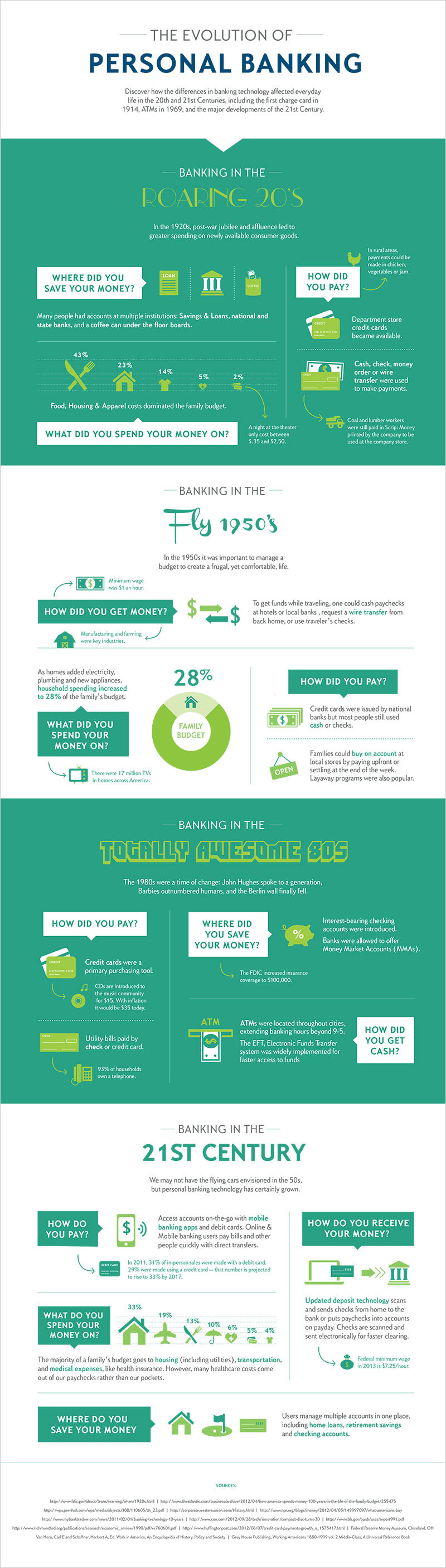 The Evolution of Personal Banking from Citizens Bank