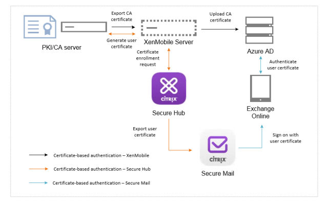 XenMobile: Setting Up Secure Mail Certificate-Based