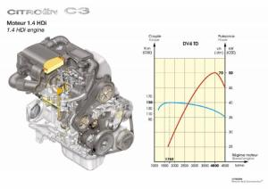Motor 16 hdi C3   Citroenvajnorska