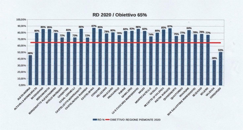 Dati 2020 Cons Al Racc Diff (2)