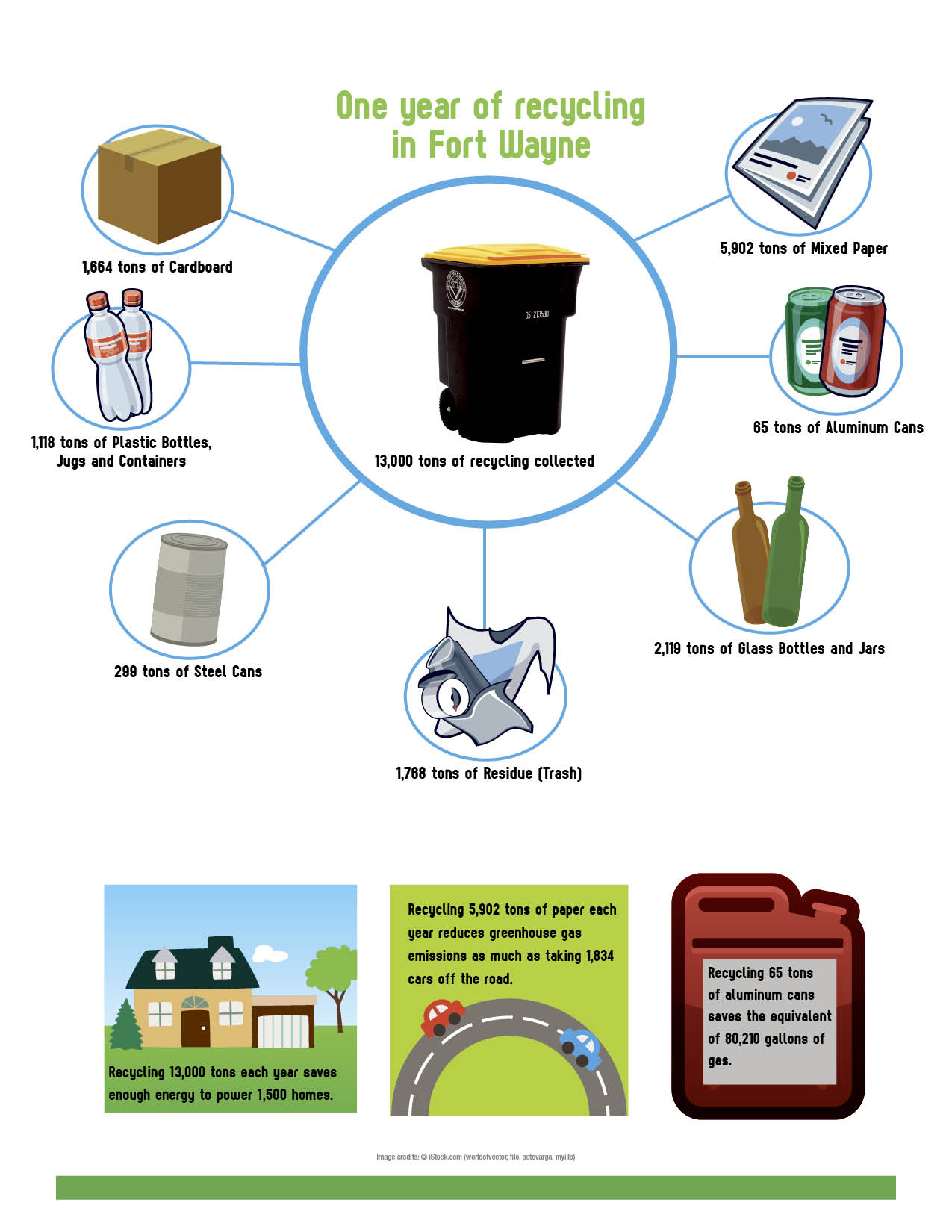 One Cart Recycling Program