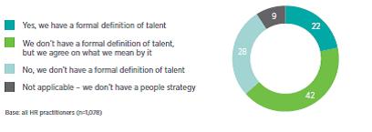 talentdefinition