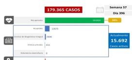 LARA LLEGA A 138 FALLECIDOS / Día 396 de pandemia y Venezuela registra 1.271 nuevos casos de Covid-19