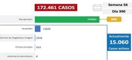 MÁS DE 15 MIL CASOS ACTIVOS Y 19 FALLECIDOS / Venezuela registra en el día 390 de pandemia 1.088 nuevos contagios por Coronavirus