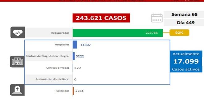LARA SE UBICA DE TERCERO CON 134 NUEVOS CONTAGIOS / Venezuela registra 1.483 casos comunitarios y 15 nuevos fallecidos
