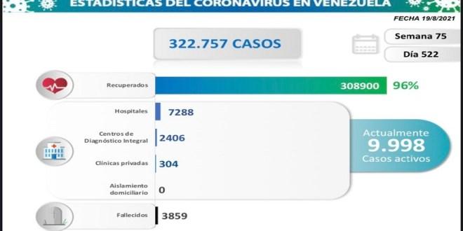 LARA 120 CASOS Y 2 DECESOS / Venezuela registra 830 nuevos contagios comunitarios y 15 fallecidos