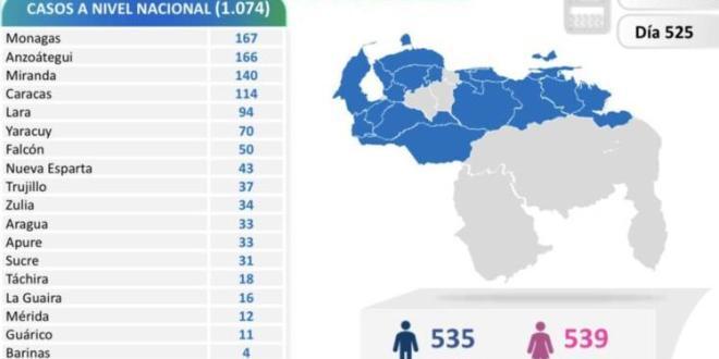 LARA ENTRE LOS 5 ESTADOS CON MÁS CONTAGIOS / Venezuela registró 1074 nuevos contagios por  Coronavirus  y 9 decesos
